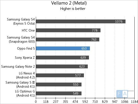 Oppo Find 5 Vellamo Metal