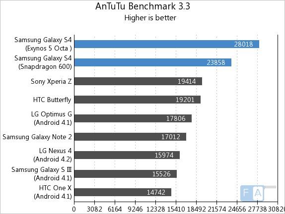 Samsung Galaxy S4 AnTuTu 3.3