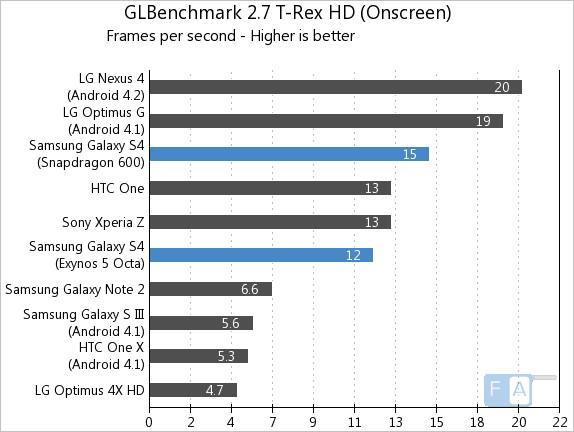 Samsung Galaxy S4 GLBenchmark 2.7 T-Rex