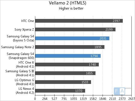 Samsung Galaxy S4 Vellamo 2.0 HTML5