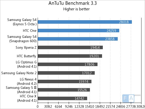 Samsung Galaxy S4 vs HTC One AnTuTu 3.3