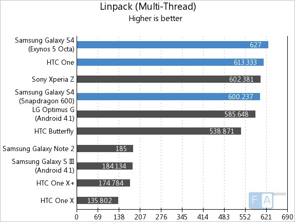 Samsung Galaxy S4 vs HTC One Linpack Multi-Thread