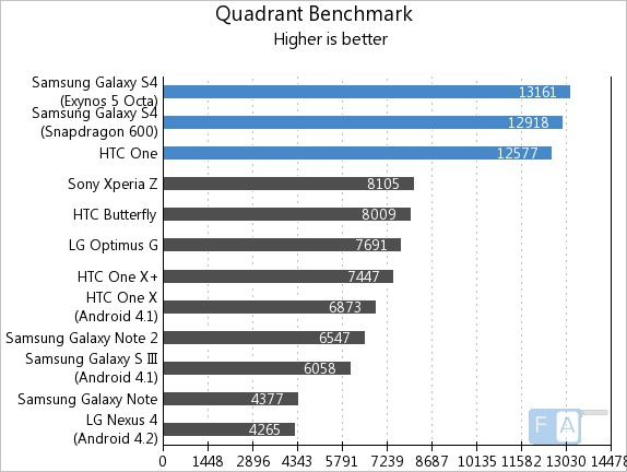 Samsung Galaxy S4 vs HTC One Quadrant