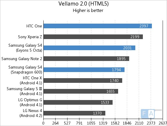 Samsung Galaxy S4 vs HTC One Vellamo HTML5