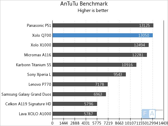 Xolo Q700 AnTuTu 3.3