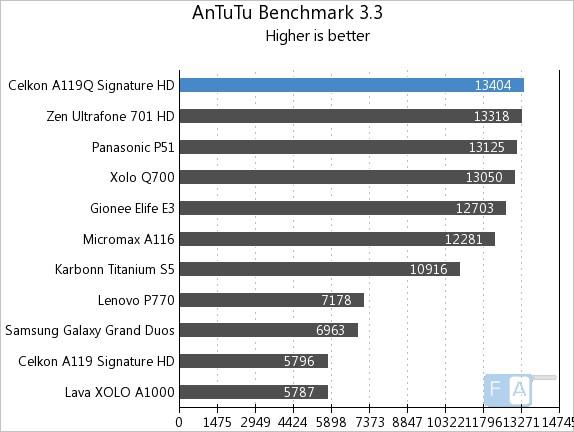 Celkon A119Q AnTuTu 3.3