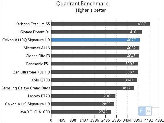 Celkon A119Q Quadrant