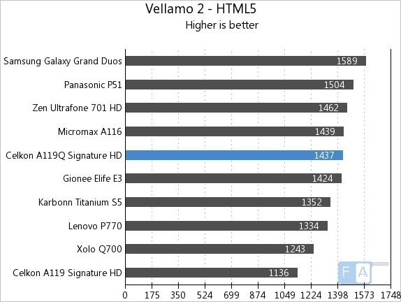 Celkon A119Q Vellamo 2 HTML5