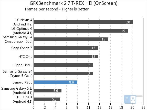 Lenovo K900 GFXBench 2.7 T-Rex