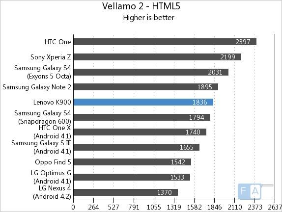Lenovo K900 Vellamo 2 - HTML5