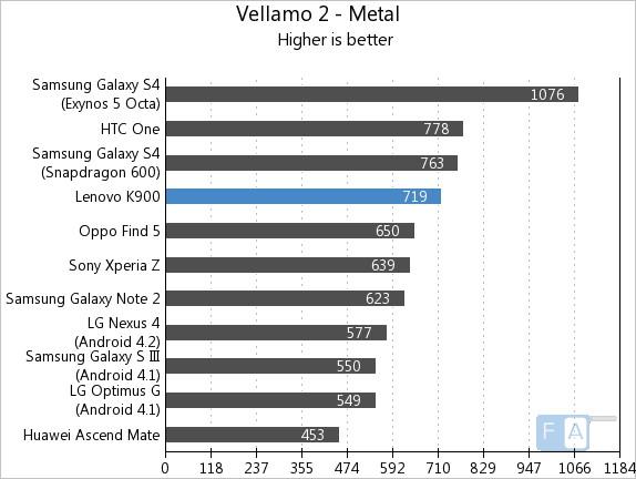 Lenovo K900 Vellamo 2 - Metal