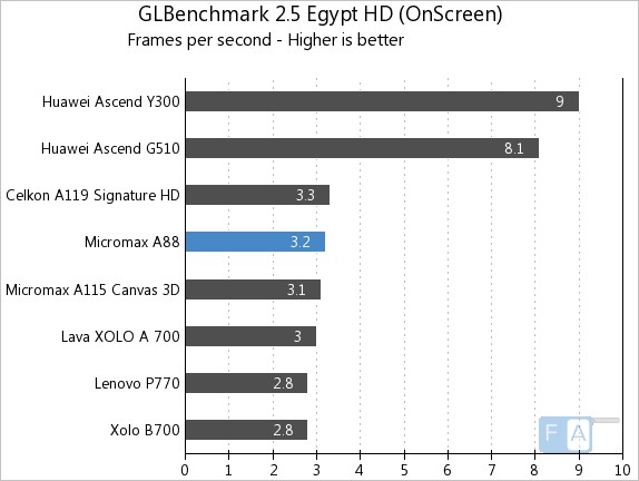 Micromax A88 GLBenchmark 2.5 Egypt OnScreen