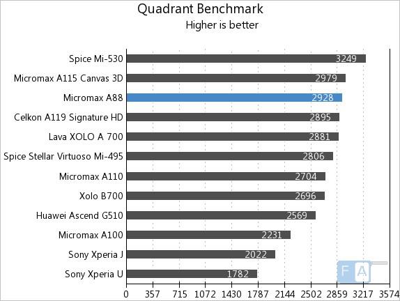 Micromax A88 Quadrant