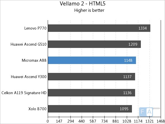 Micromax A88 Vellamo 2 HTML5