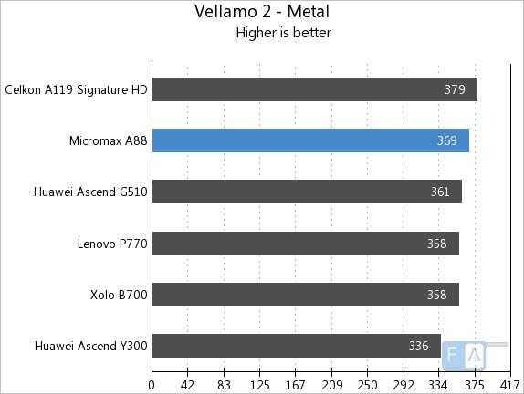 Micromax A88 Vellamo 2 Metal