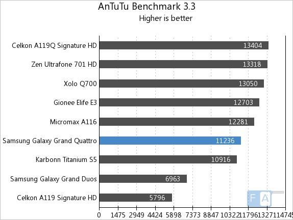 Samsung Galaxy Grand Quattro AnTuTu 3.3