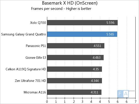 Samsung Galaxy Grand Quattro Basemark X OnScreen