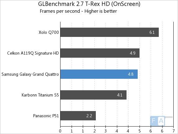 Samsung Galaxy Grand Quattro GLB T-Rex OnScreen