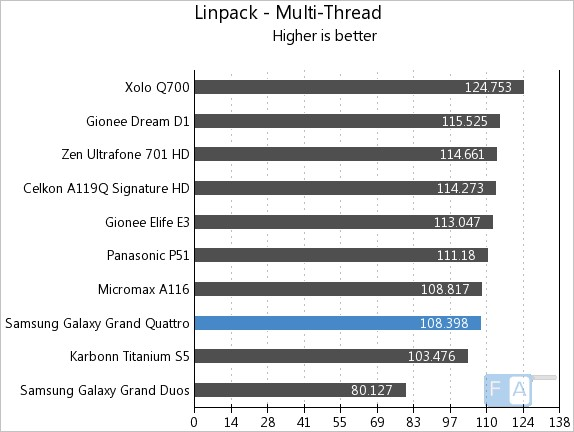 Samsung Galaxy Grand Quattro Linpack Multi-thread