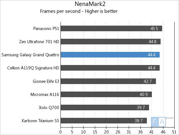Samsung Galaxy Grand Quattro NenaMark2