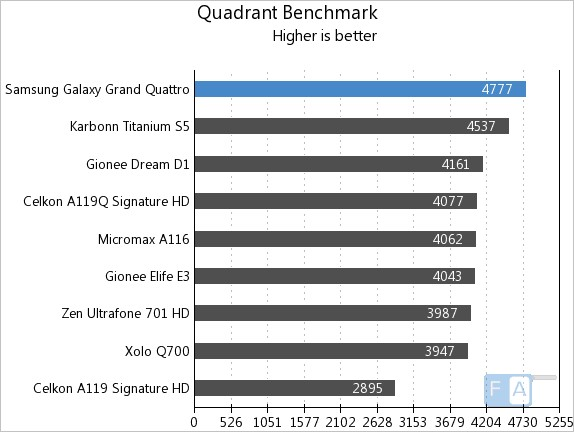 Samsung Galaxy Grand Quattro Quadrant