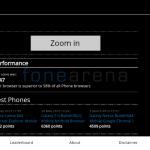 Snapdragon 800 MSM8974 Browsermark 2.0