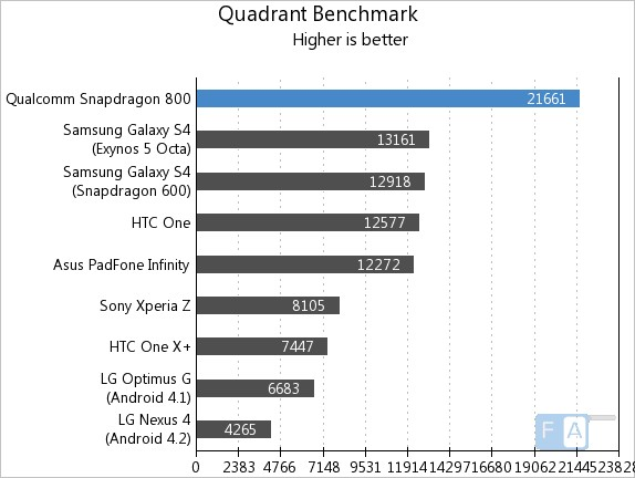 Snapdragon800quadrant