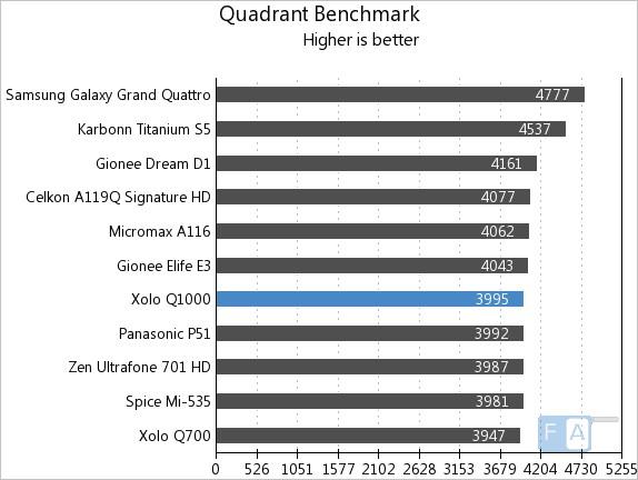 Xolo Q1000 Quadrant