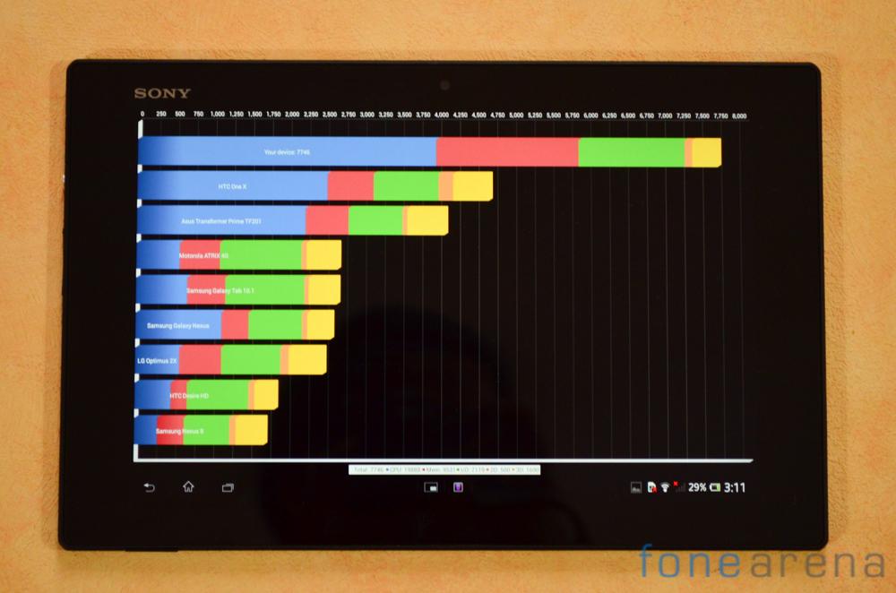 Sony Xperia Tablet Z Benchmarks