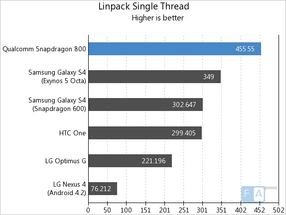 snapdragon800-linpacksingle
