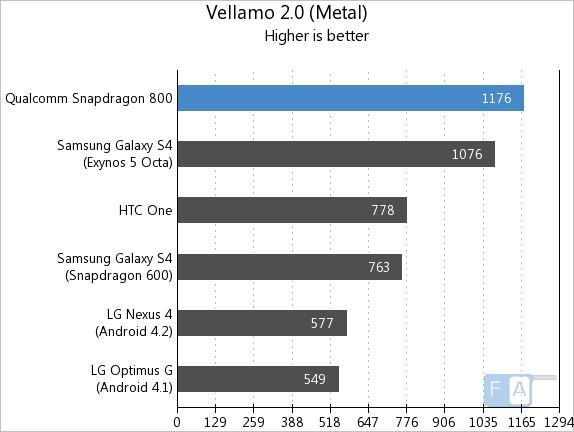 snapdragon800-vellamo-metal