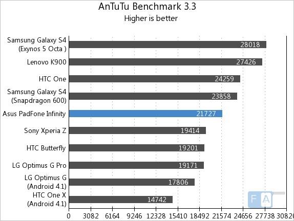 Asus Padfone Infinity  AnTuTu 3.3