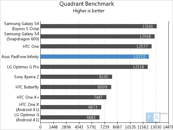 Asus Padfone Infinity Quadrant