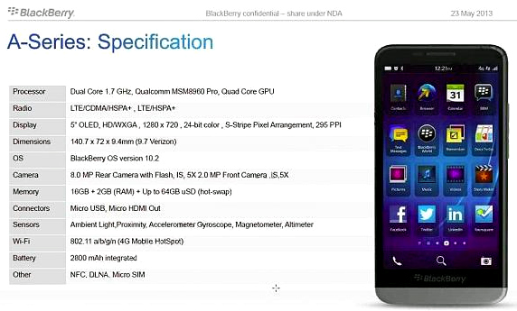BlackBerry A10 specs leak