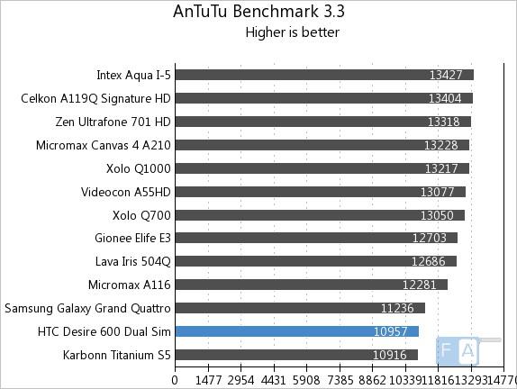 HTC Desire 600 Dual SIM Quadrant AnTuTu 3.3
