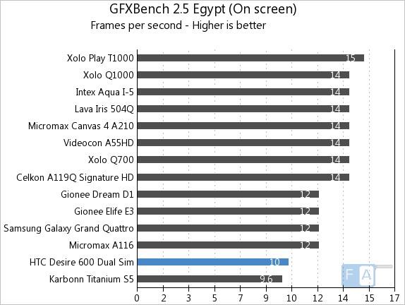 HTC Desire 600 Dual SIM Quadrant GFXBench 2.5 Egypt