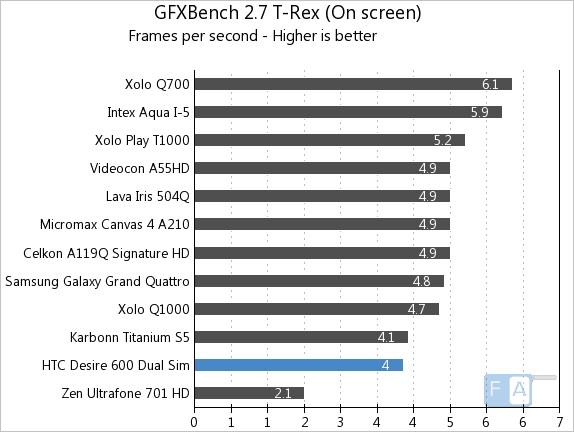 HTC Desire 600 Dual SIM Quadrant GFXBench 2.7 T-Rex