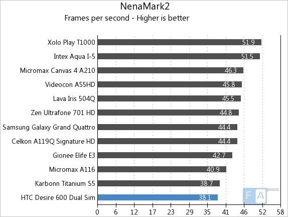 HTC Desire 600 Dual SIM Quadrant NenaMark2