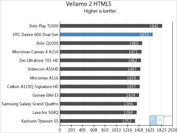 HTC Desire 600 Dual SIM Quadrant Vellamo HTML5