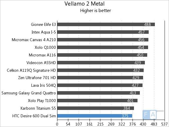 HTC Desire 600 Dual SIM Quadrant Vellamo Metal