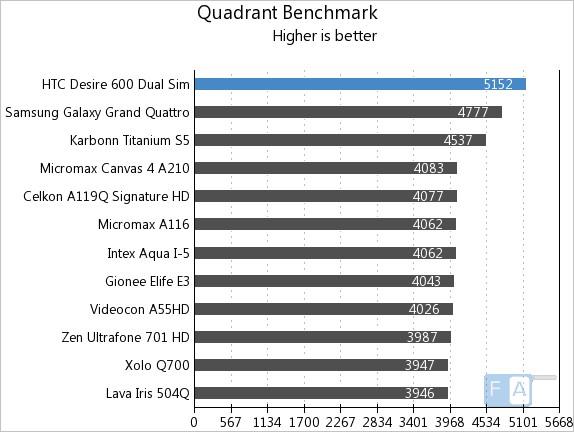 HTC Desire 600 Dual SIM Quadrant
