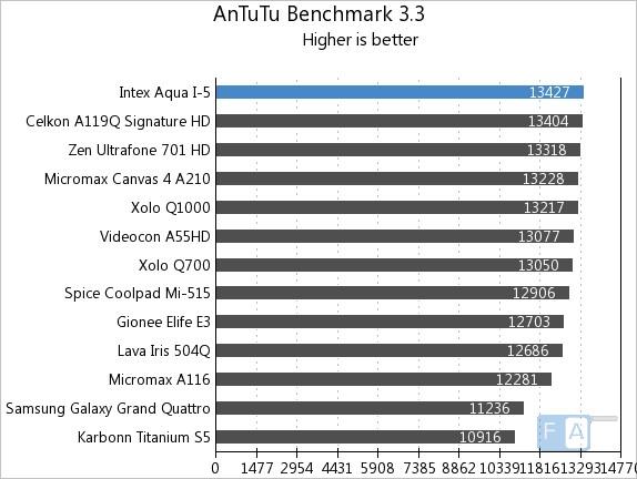 Intex Aqua i-5 AnTuTu 3.3