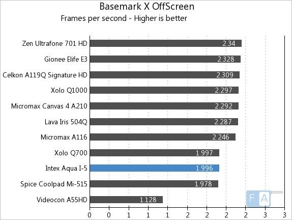 Intex Aqua i-5 Basemark X OffScreen