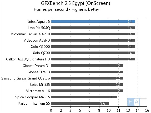 Intex Aqua i-5 GFXBench 2.5 Egypt OnScreen
