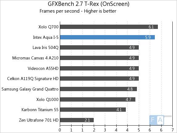 Intex Aqua i-5 GFXBench 2.7 T-Rex OnScreen