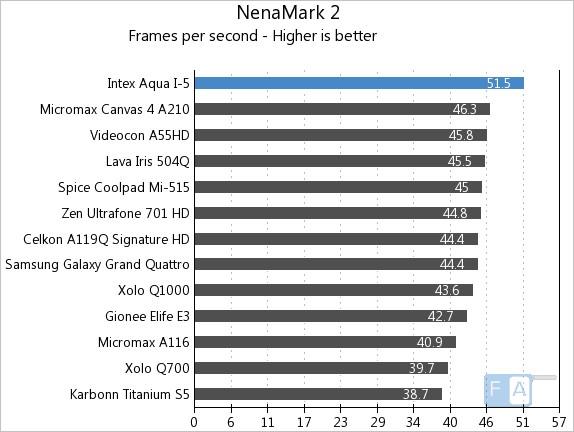 Intex Aqua i-5 NenaMark2