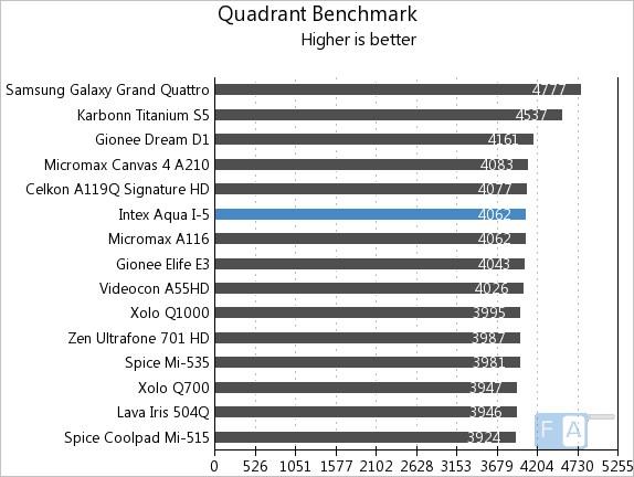 Intex Aqua i-5 Quadrant