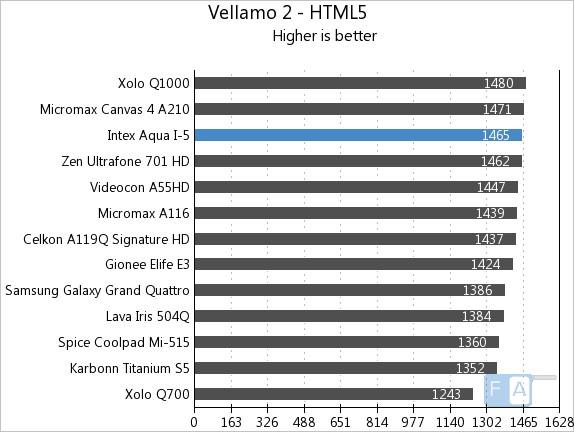 Intex Aqua i-5 Vellamo2 HTML5