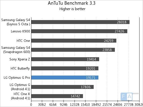 LG Optimus G Pro AnTuTu 3.3