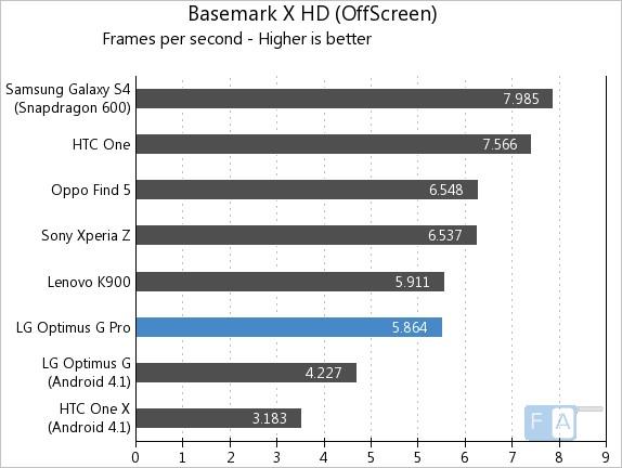 LG Optimus G Pro Basemark X OffScreen